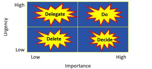 Eisenhower effective time management matrix