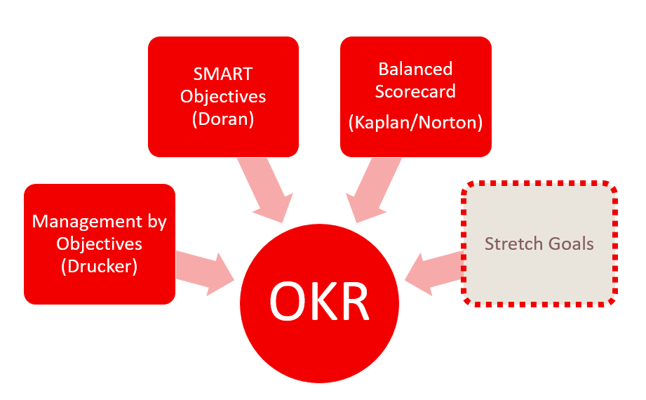 OKR History 1 - OKR - Objectives and Key Results