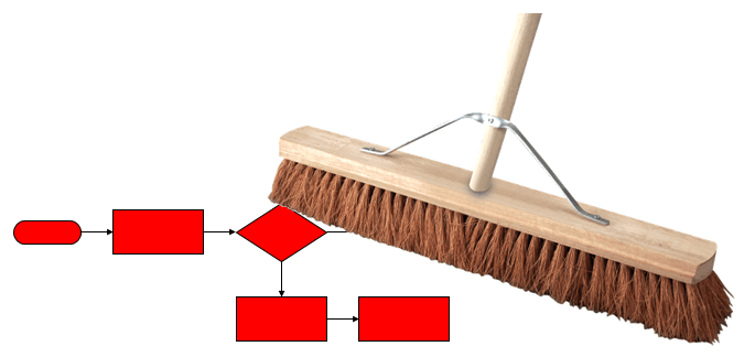 A broom sweeping away a process as a metaphore for the continuous evolution of the PMO
