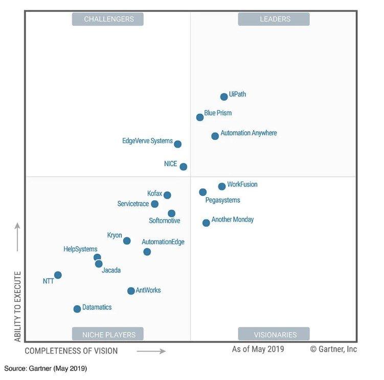 Magic Quadrant for Robotic Process Automation Software