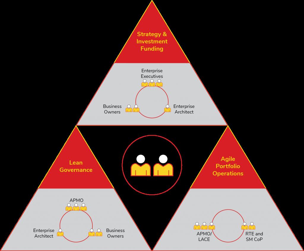 The three dimensions of Lean Portfolio Management