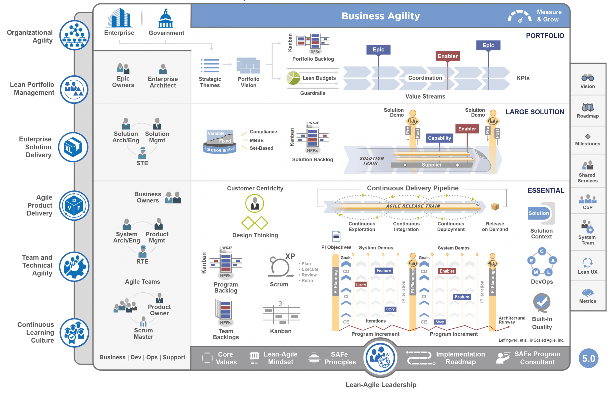 SAFe | Scaled Agile Framework