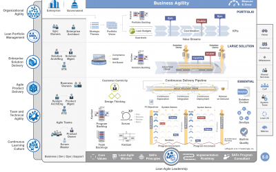 The Role of the Agile PMO in SAFe | Scaled Agile Framework