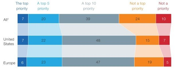 Graph showing how more than three quarters of executives considering the skills gap to be a major priority.