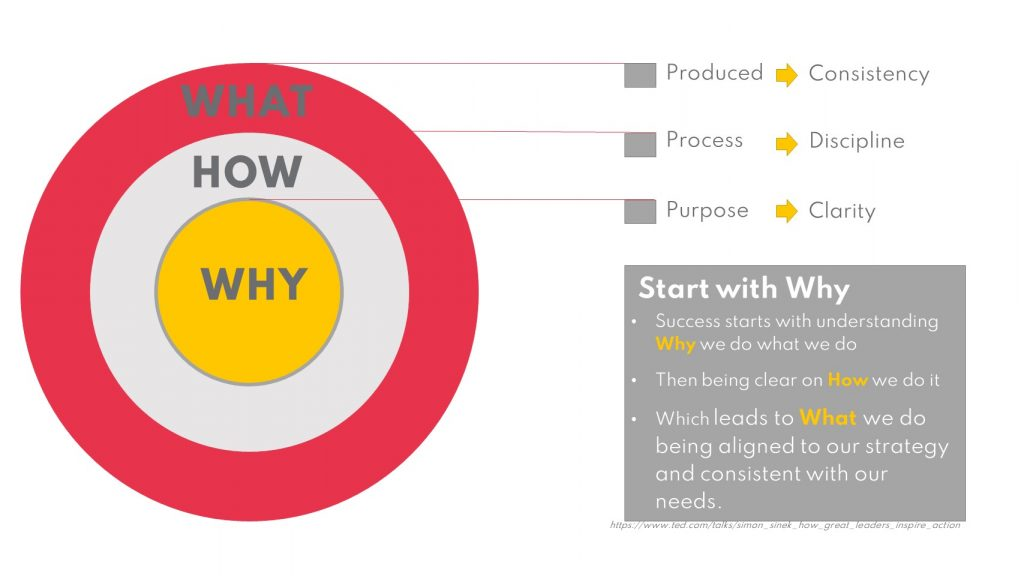 StartWithWhy 1024x576 - Goal setting for PMO Teams - with PMOFlashmob