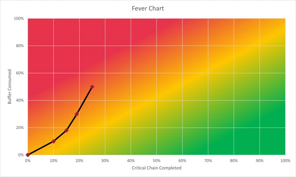 A project fever chart, showing how much buffer is used as the critical chain is completed.
