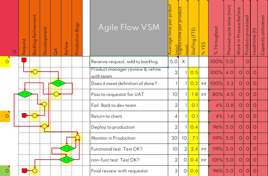 Value stream map in Excel.