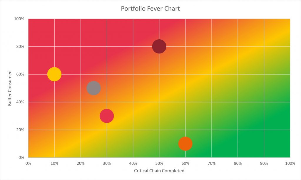 A portfolio level fever chart, plotting multiple projects as data points on a chart with buffer consumed on the y axis, and percent of critical chain complete on the x-axis