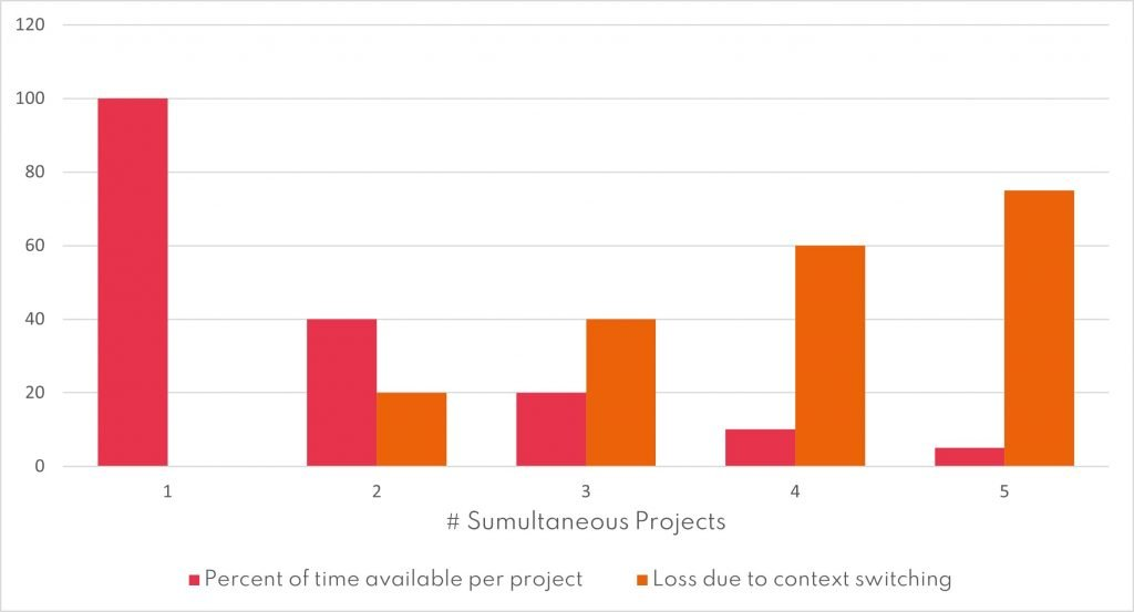 Graph showing how time lost to context switching increases when more projects are undertaken simultaneously.