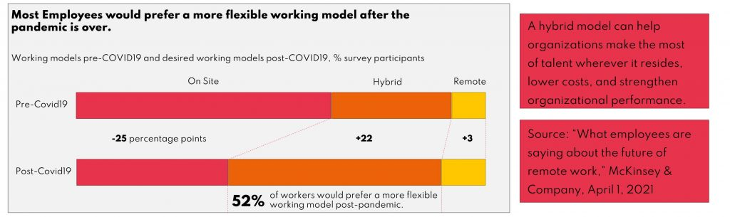 The Challenges of a Hybrid Working Environment
