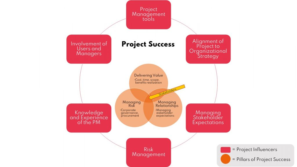 List of six project influencers and three pillars of project success.